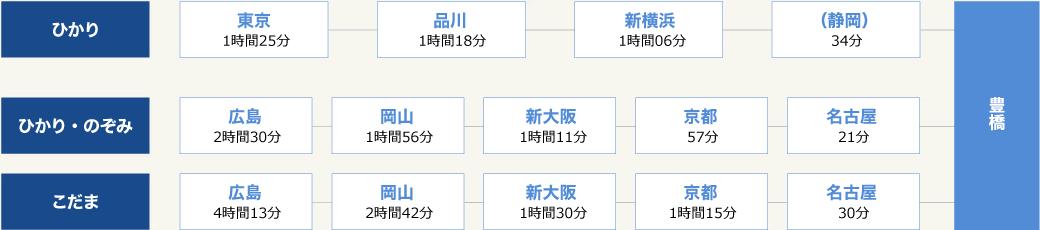 豊橋までの所要時間(東海道新幹線)